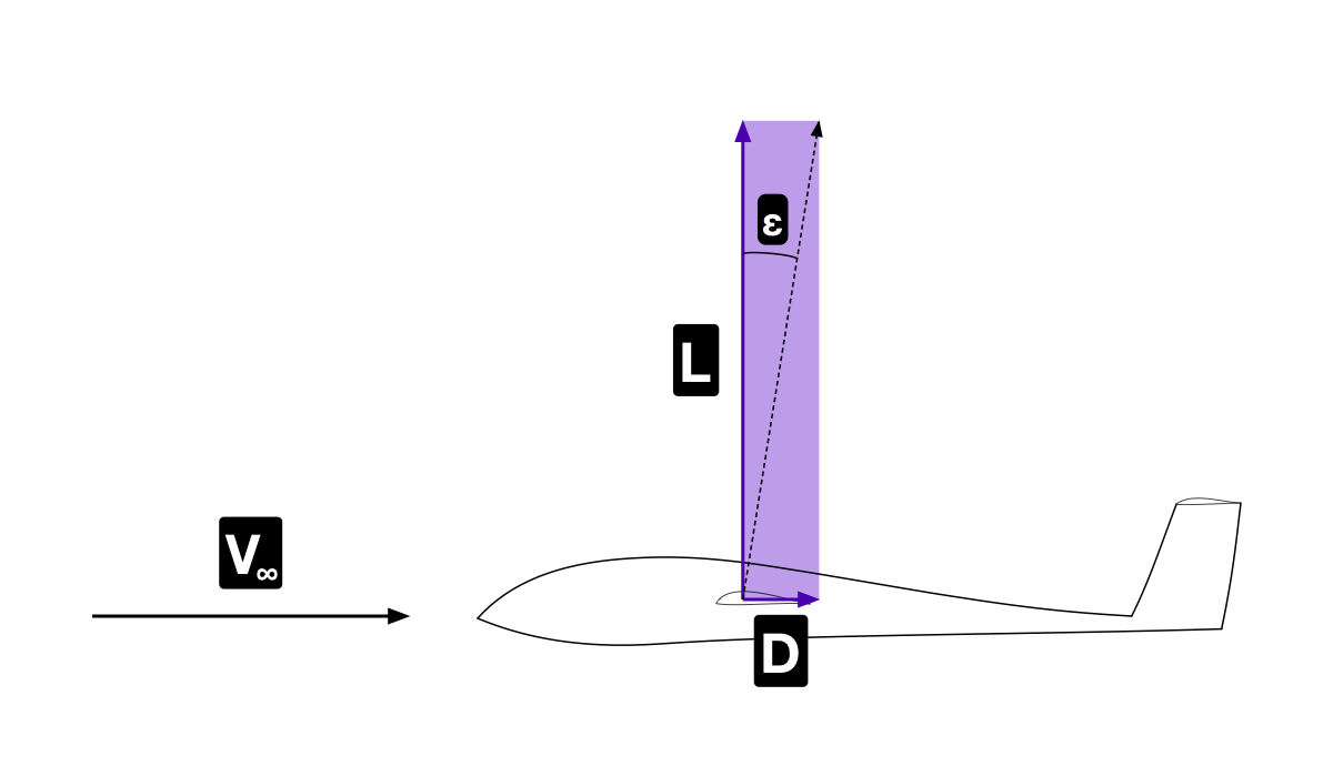 Gliding angle illustrated on a sailplane
