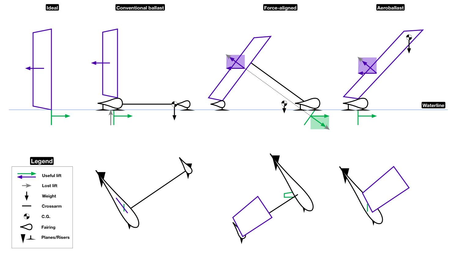 Illustration of various balance mechanisms
